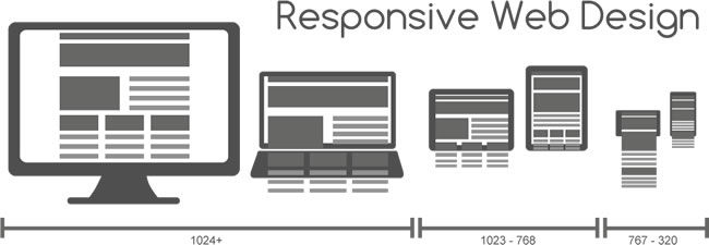 Web Yazılımın Mobil Uyumlu Olması Şart Mıdır?